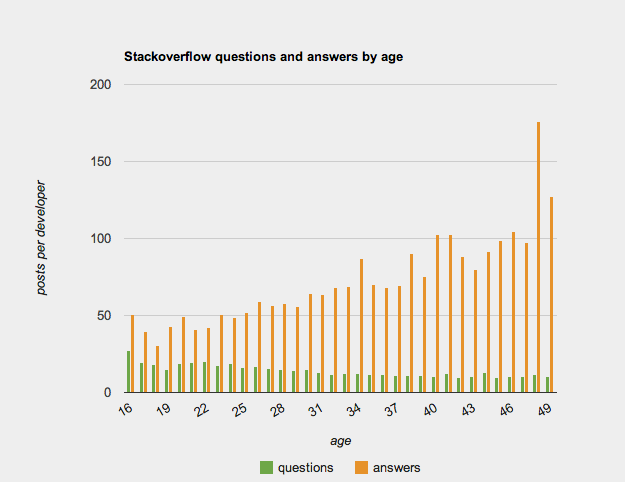 Stackoverflow questions, answers and rep by age.