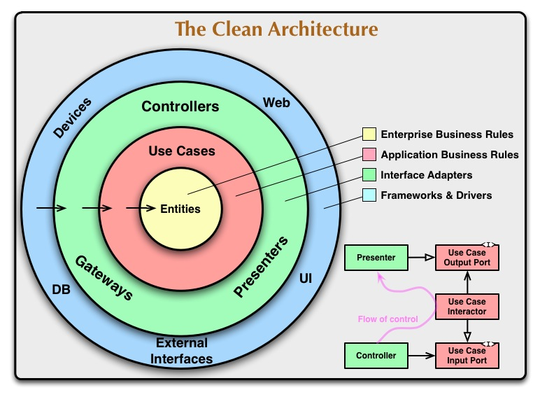 """The Clean Architecture"" digram of Uncle Bob Martin"